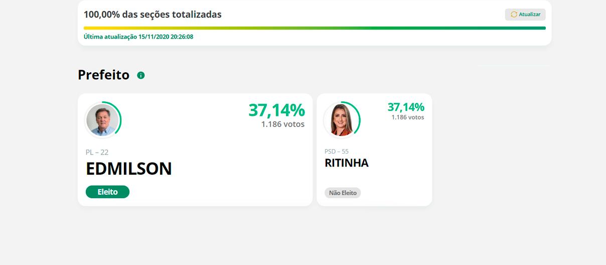Em Kaloré, dois candidatos à prefeitura obtêm o mesmo número de votos