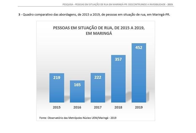 População de rua dobra em Maringá em cinco anos