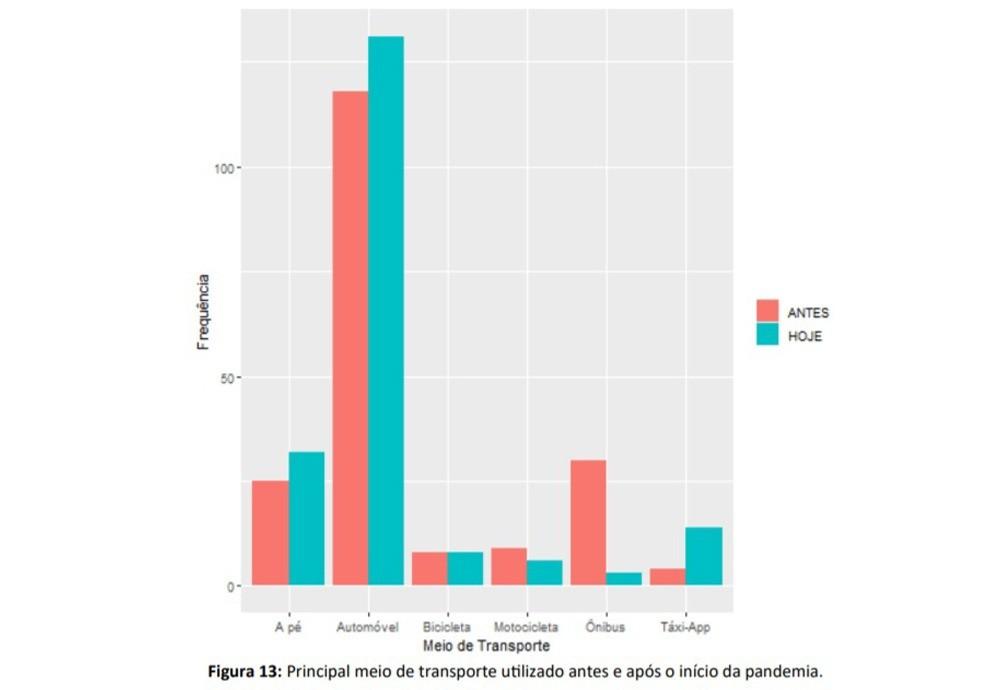 Veja o gráfico que apresenta as modificações na rotina do deslocamento dos entrevistados - Fonte: Secretaria de Saúde de Maringá