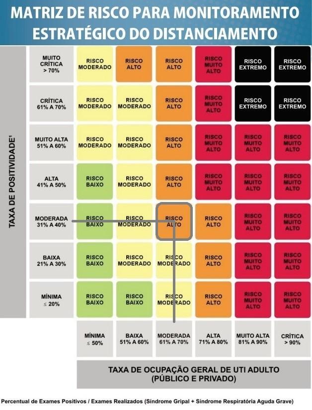 Para descobrir o risco atual é preciso verificar a taxa de positividade (na vertical) com a taxa de ocupação geral UTI adulto (horizontal). O cruzamento das duas informações vai indicar qual o risco e a cor – Fonte: Secretaria de Saúde de Maringá
