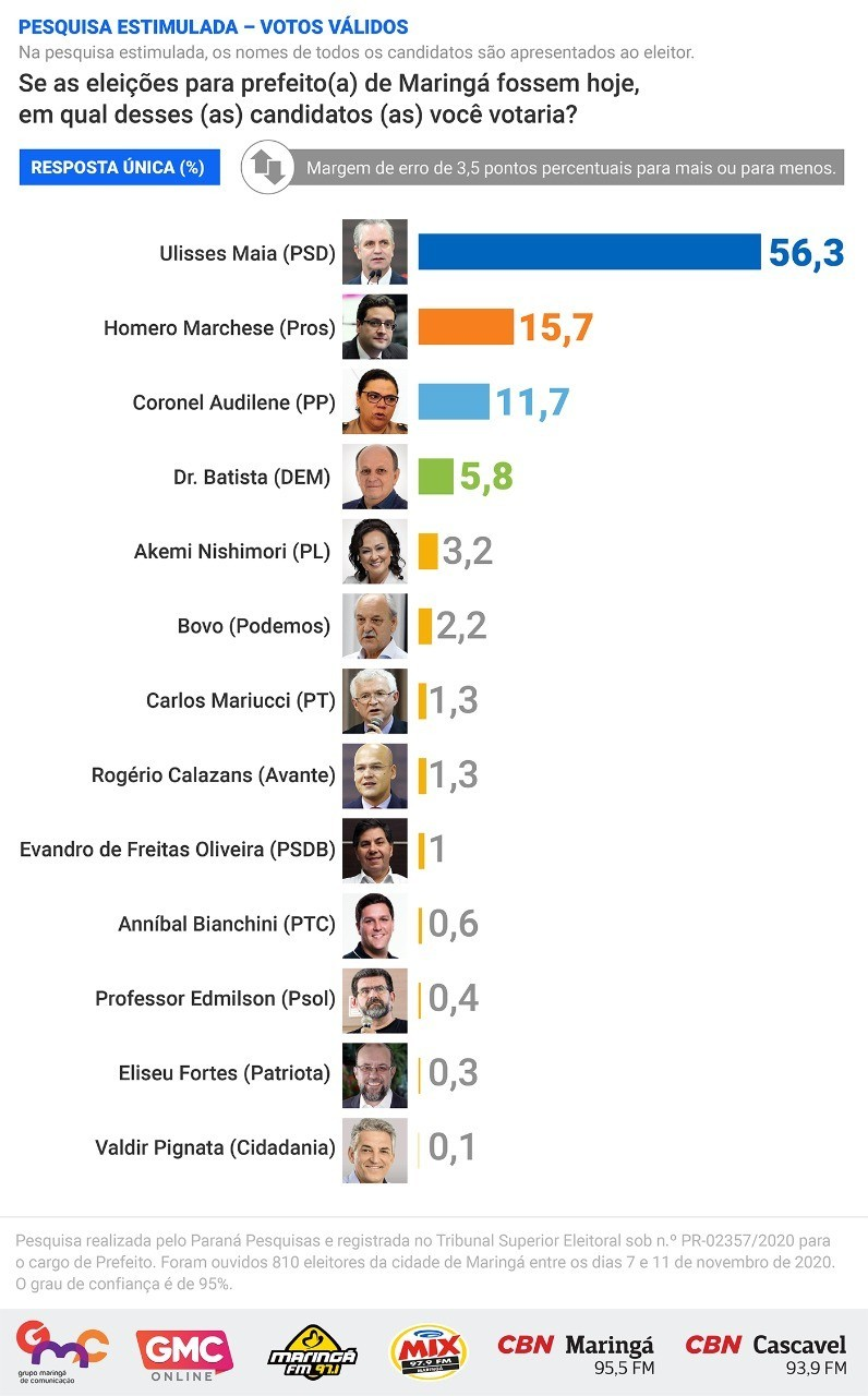 Pesquisa para prefeito de Maringá. Infográfico: GMC Online