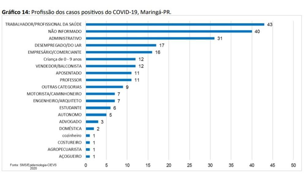 Profissões dos infectados - Fonte: Secretaria de Saúde de Maringá