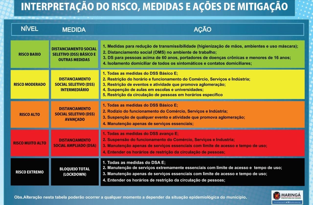 Ações que a Prefeitura de Maringá vai tomar de acordo com o nível de risco – Fonte: Secretaria de Saúde de Maringá