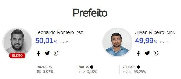 Eleição de prefeito foi decidida por um voto em Quinta do Sol