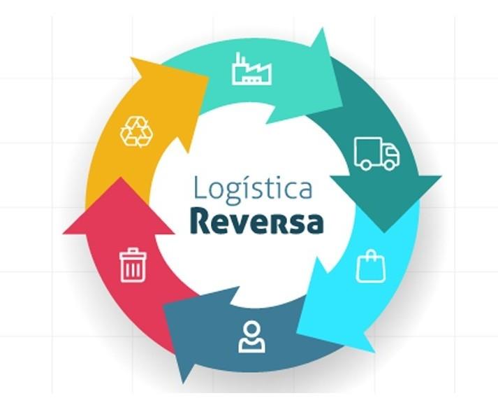 Em alguns casos, logística reversa pode significar a falência da empresa