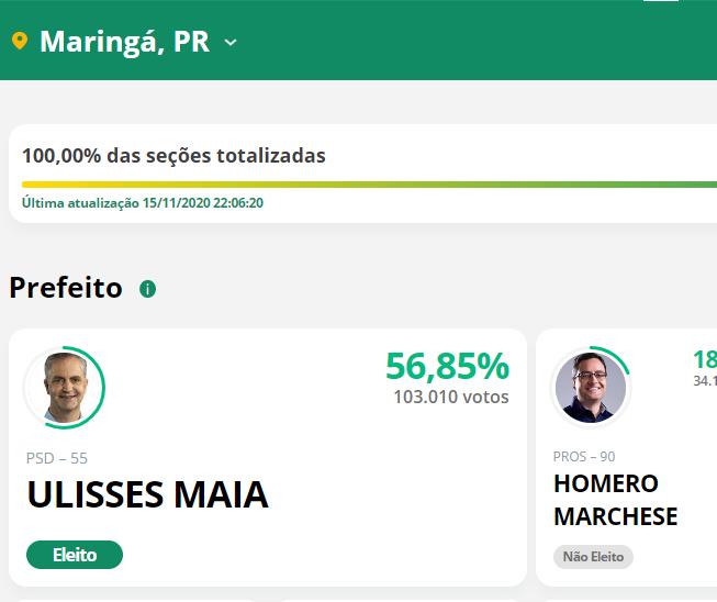 Encerrada a totalização de votos de Maringá, Ulisses Maia é reeleito com 103.010 votos